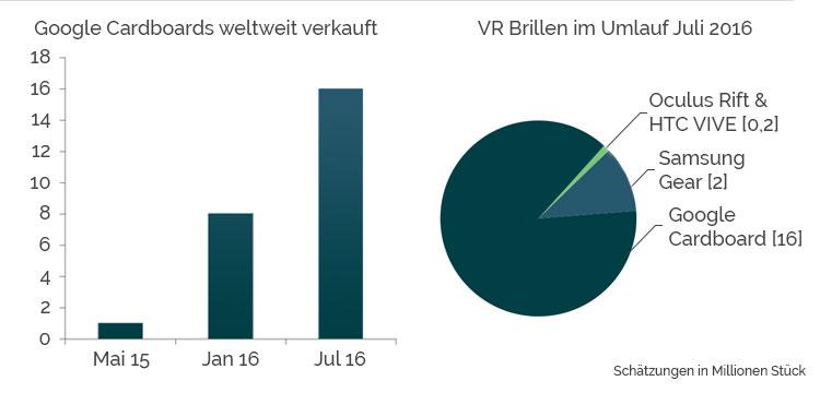 Google-cardboard-verkauf-statisik